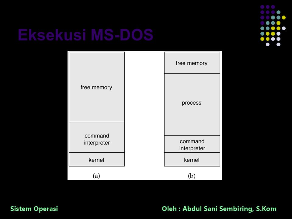17 Eksekusi MS-DOS At System Start-up Running a Program