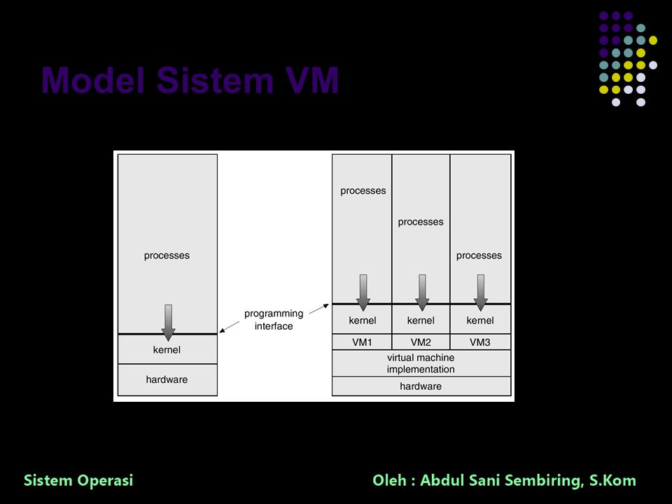 34 Model Sistem VM Non-virtual Machine Virtual Machine