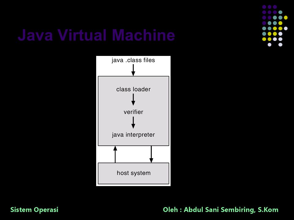 37 Java Virtual Machine