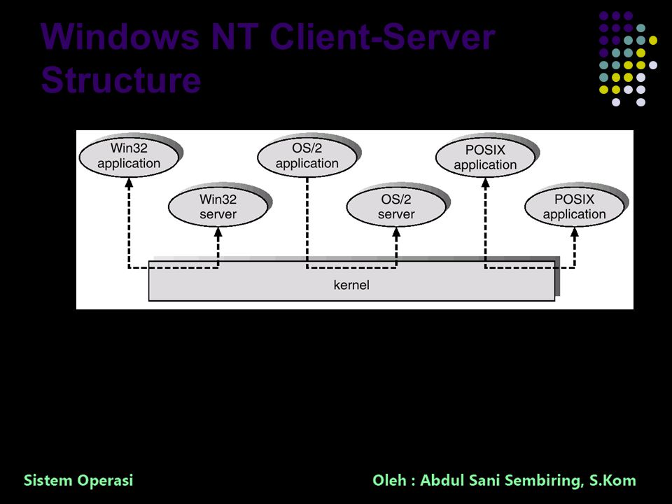 39 Windows NT Client-Server Structure