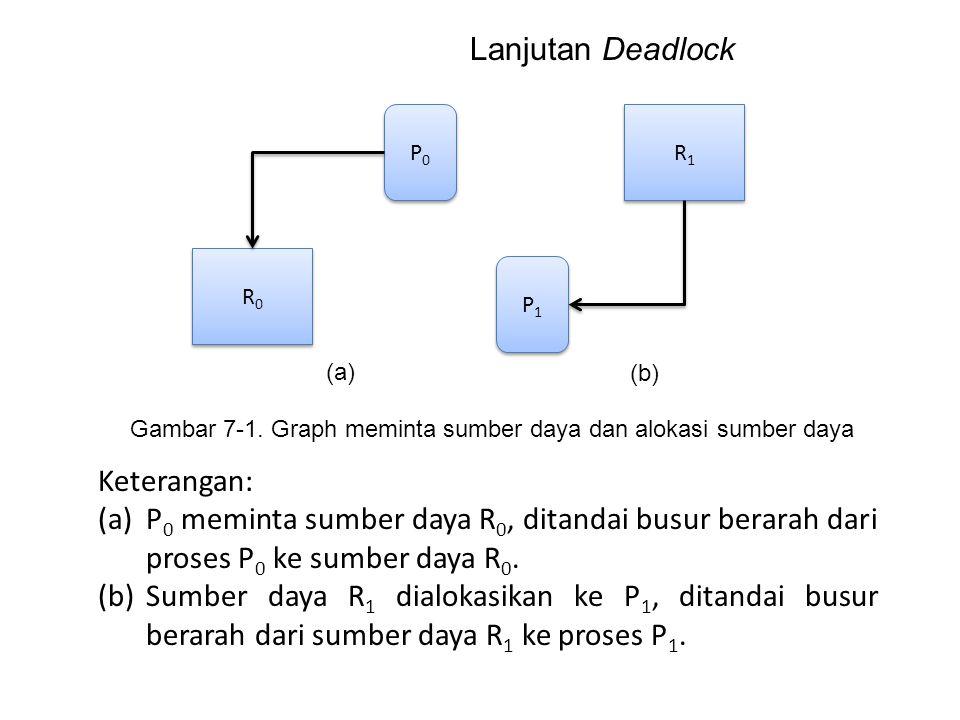 P0P0 P0P0 P1P1 P1P1 R0R0 R0R0 R1R1 R1R1 Gambar 7-1. Graph meminta sumber daya dan alokasi sumber daya Keterangan: (a)P 0 meminta sumber daya R 0, dita
