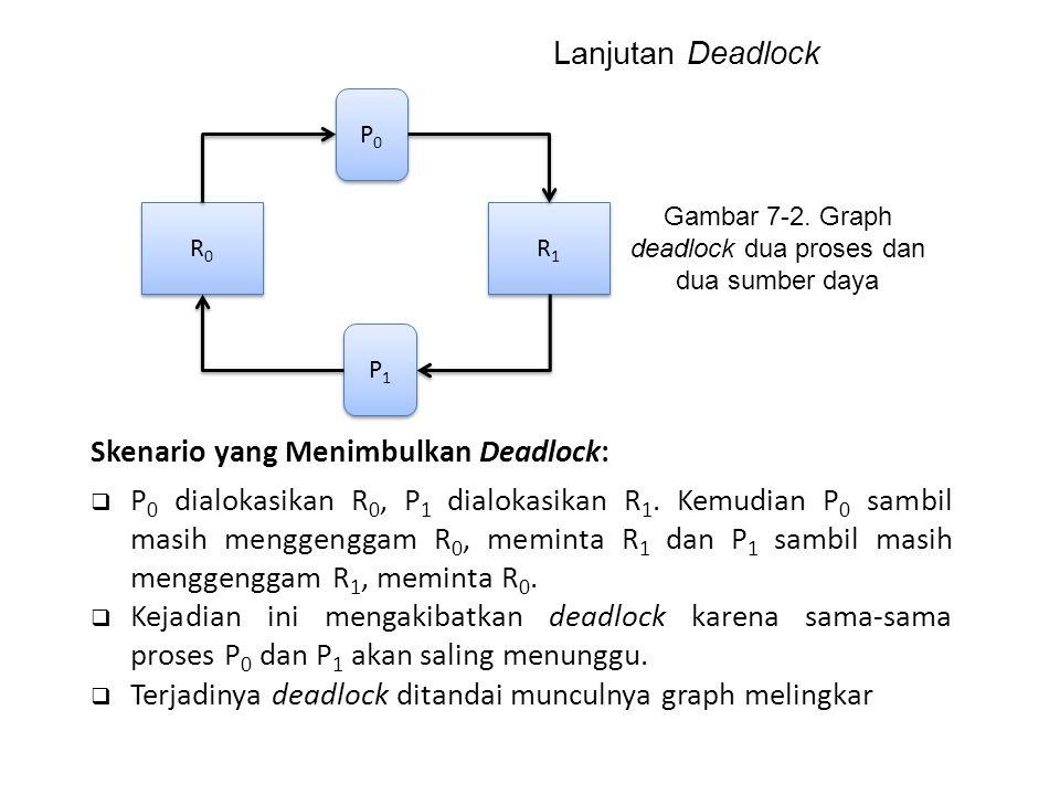 P0P0 P0P0 P1P1 P1P1 R0R0 R0R0 R1R1 R1R1 Gambar 7-2. Graph deadlock dua proses dan dua sumber daya Skenario yang Menimbulkan Deadlock:  P 0 dialokasik