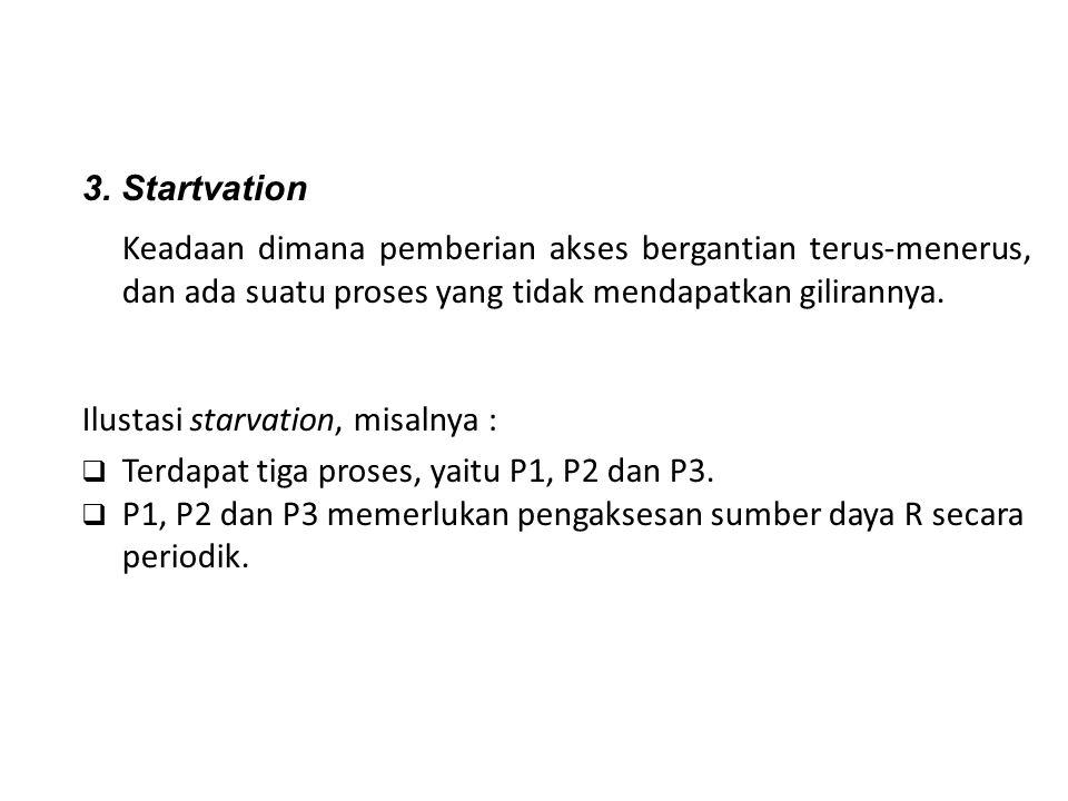 3. Startvation Keadaan dimana pemberian akses bergantian terus-menerus, dan ada suatu proses yang tidak mendapatkan gilirannya. Ilustasi starvation, m