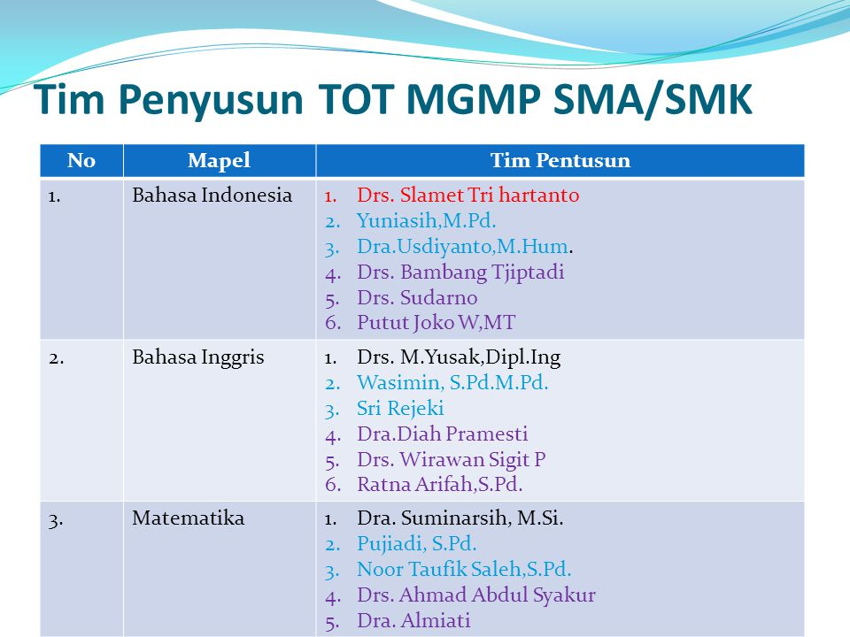 Tim Penyusun TOT MGMP SMA/SMK NoMapelTim Pentusun 1.Bahasa Indonesia1.Drs. Slamet Tri hartanto 2.Yuniasih,M.Pd. 3.Dra.Usdiyanto,M.Hum. 4.Drs. Bambang