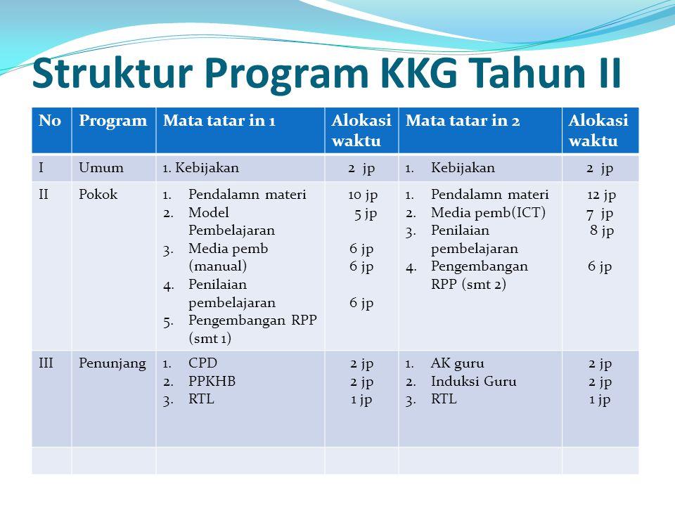 Struktur Program KKG Tahun II NoProgramMata tatar in 1Alokasi waktu Mata tatar in 2Alokasi waktu IUmum1. Kebijakan2 jp1.Kebijakan2 jp IIPokok1.Pendala