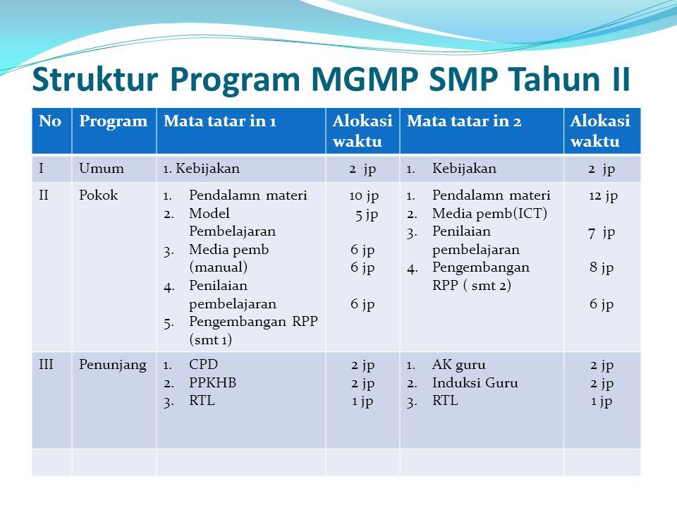 Struktur Program MGMP SMP Tahun II NoProgramMata tatar in 1Alokasi waktu Mata tatar in 2Alokasi waktu IUmum1. Kebijakan2 jp1.Kebijakan2 jp IIPokok1.Pe