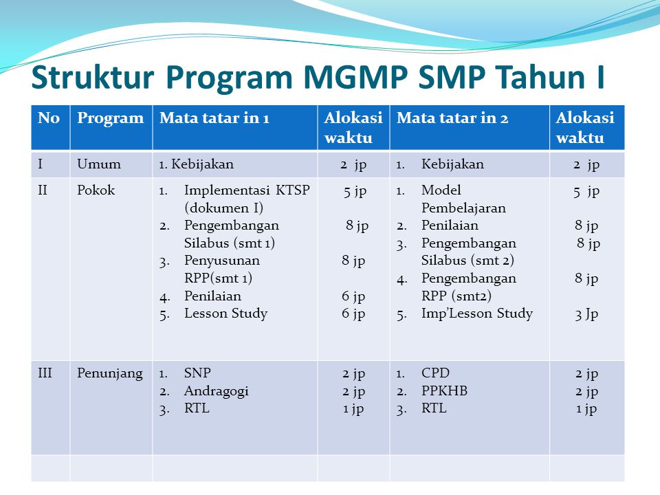 Struktur Program MGMP SMP Tahun I NoProgramMata tatar in 1Alokasi waktu Mata tatar in 2Alokasi waktu IUmum1. Kebijakan2 jp1.Kebijakan2 jp IIPokok1.Imp
