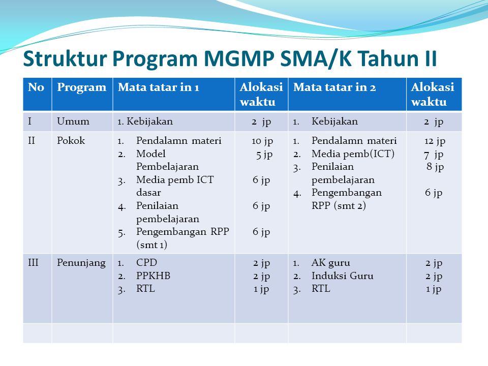 Struktur Program MGMP SMA/K Tahun II NoProgramMata tatar in 1Alokasi waktu Mata tatar in 2Alokasi waktu IUmum1. Kebijakan2 jp1.Kebijakan2 jp IIPokok1.