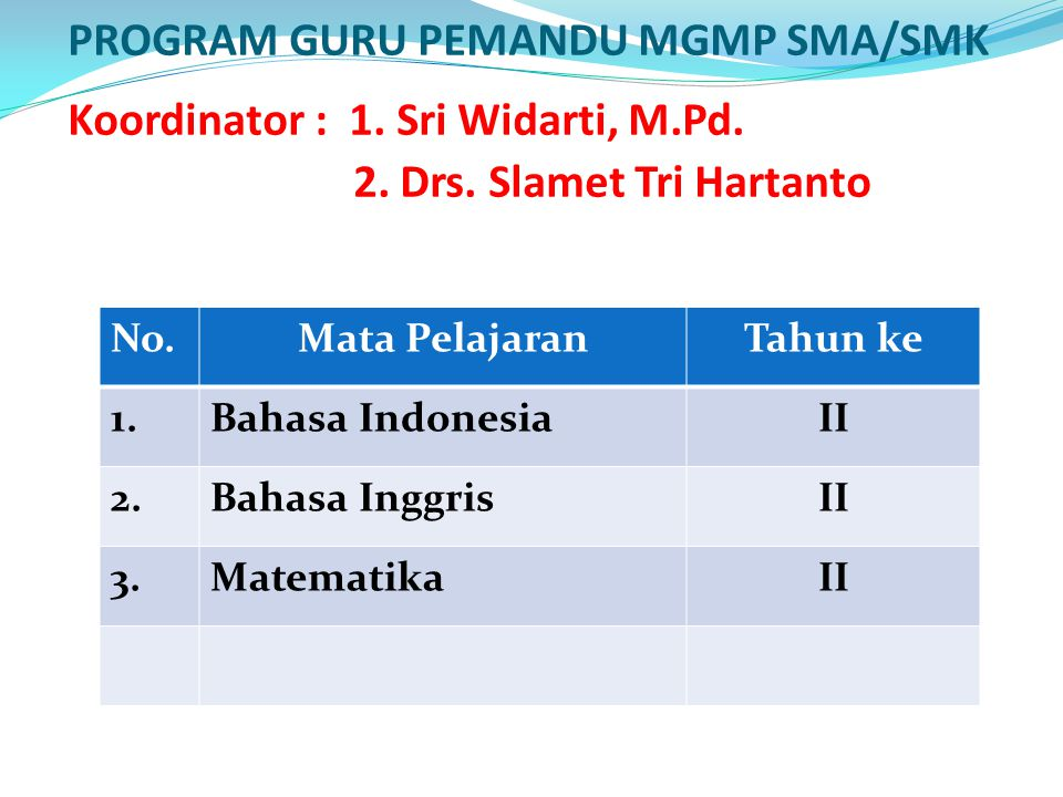 PROGRAM GURU PEMANDU MGMP SMA/SMK Koordinator : 1. Sri Widarti, M.Pd. 2. Drs. Slamet Tri Hartanto No.Mata PelajaranTahun ke 1.Bahasa IndonesiaII 2.Bah