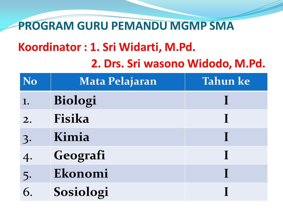 PROGRAM GURU PEMANDU MGMP SMA Koordinator : 1. Sri Widarti, M.Pd. 2. Drs. Sri wasono Widodo, M.Pd. NoMata PelajaranTahun ke 1.BiologiI 2.FisikaI 3.Kim