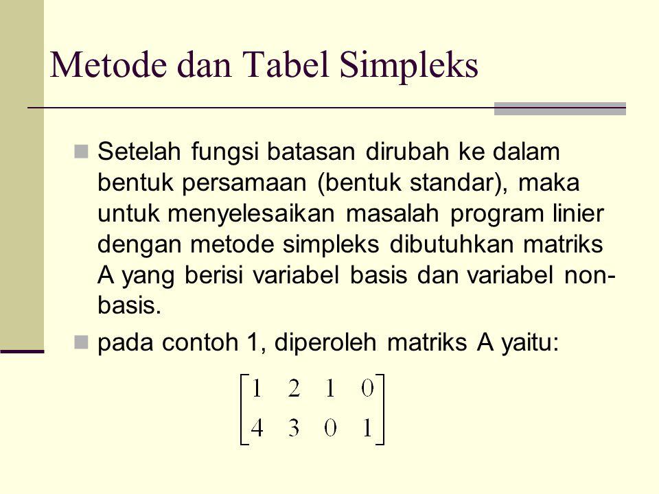 Metode dan Tabel Simpleks Setelah fungsi batasan dirubah ke dalam bentuk persamaan (bentuk standar), maka untuk menyelesaikan masalah program linier d