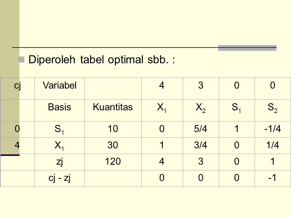 Diperoleh tabel optimal sbb. : cjVariabel 4300 BasisKuantitasX1X1 X2X2 S1S1 S2S2 0S1S1 1005/41-1/4 4X1X1 3013/401/4 zj1204301 cj - zj 000