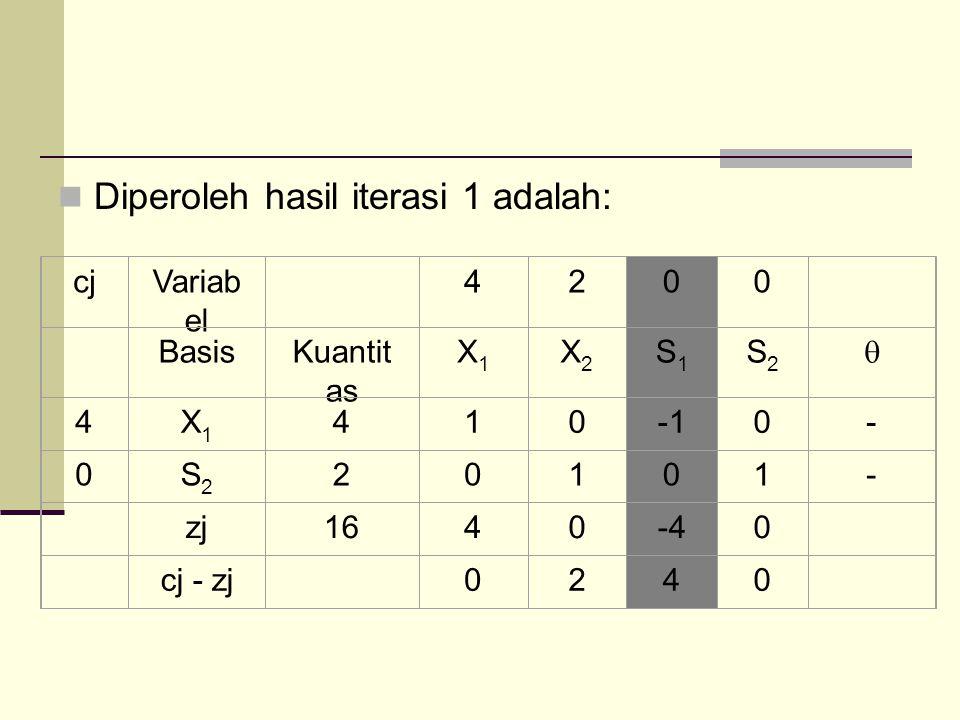 Diperoleh hasil iterasi 1 adalah: cjVariab el 4200 BasisKuantit as X1X1 X2X2 S1S1 S2S2  4X1X1 4100- 0S2S2 20101- zj1640-40 cj - zj 0240