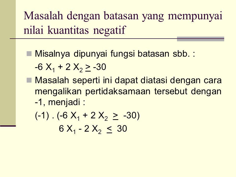 Masalah dengan batasan yang mempunyai nilai kuantitas negatif Misalnya dipunyai fungsi batasan sbb. : -6 X 1 + 2 X 2 > -30 Masalah seperti ini dapat d