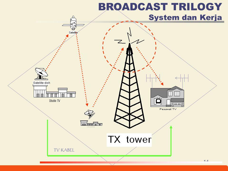 14 BROADCAST TRILOGY System dan Kerja TV KABEL