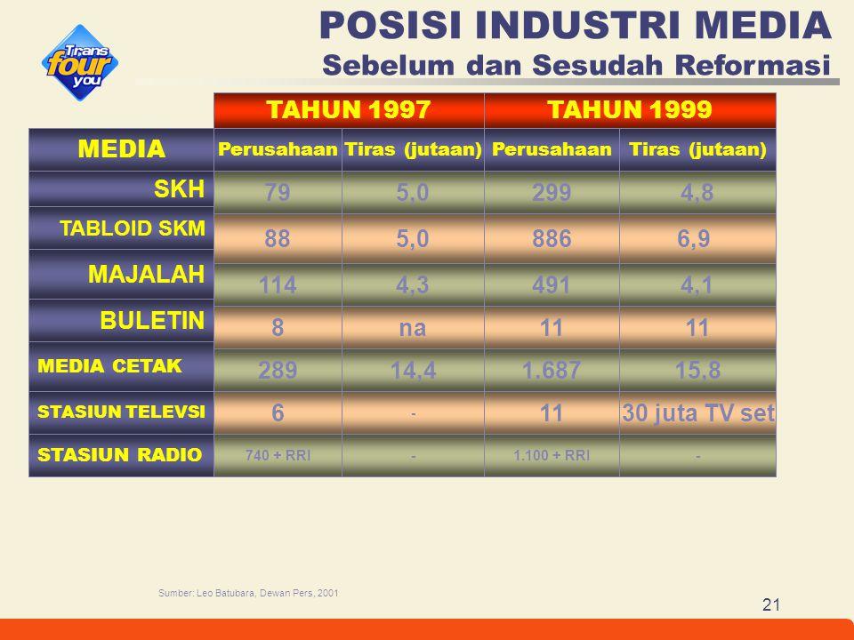 21 Sumber: Leo Batubara, Dewan Pers, 2001 POSISI INDUSTRI MEDIA Sebelum dan Sesudah Reformasi TAHUN 1997TAHUN 1999 MEDIA Tiras (jutaan)PerusahaanTiras