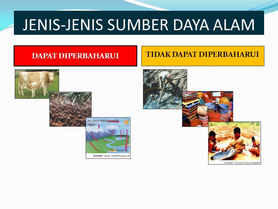 JENIS-JENIS SUMBER DAYA ALAM DAPAT DIPERBAHARUI TIDAK DAPAT DIPERBAHARUI
