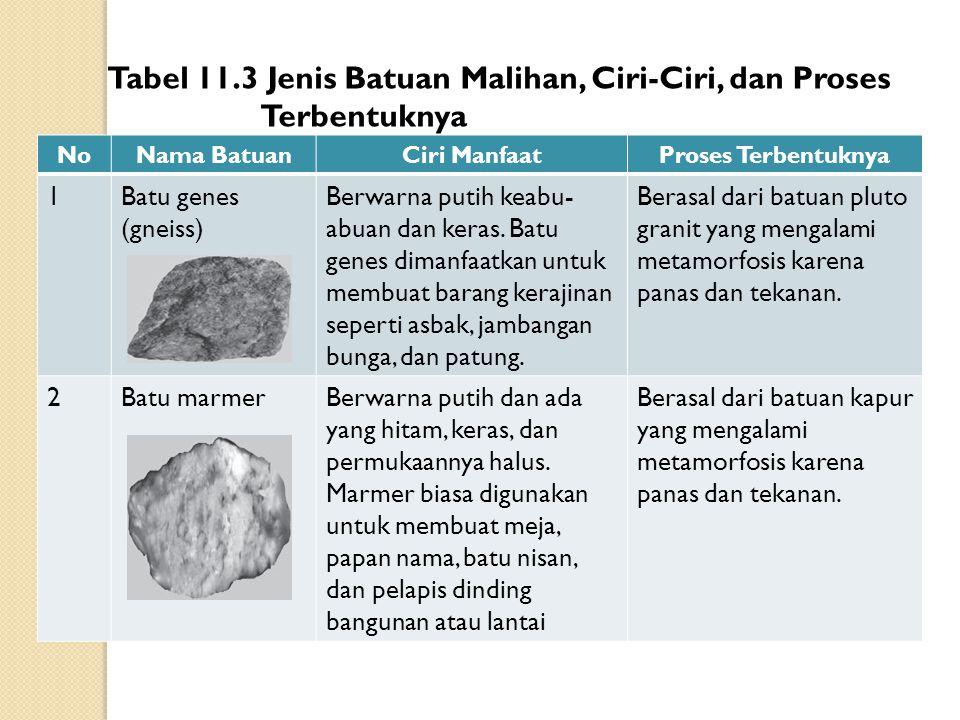 Batuan Malihan (Metamorf) Batuan malihan (metamorf) berasal dari batuan sedimen yang mengalami perubahan (metamorfosis). Batuan sedimen ini mengalami