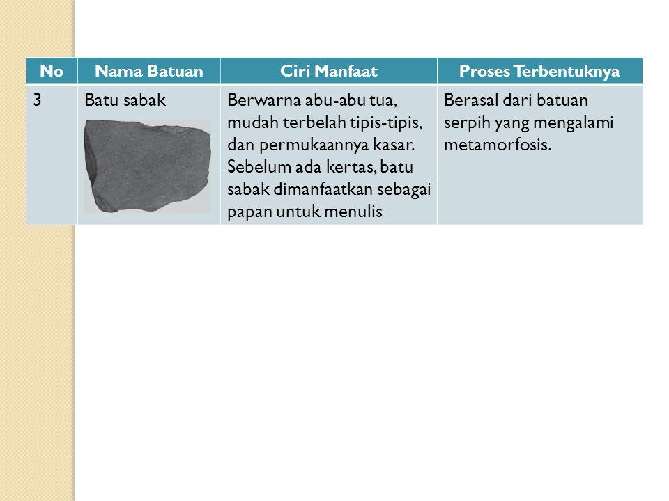 Tabel 11.3 Jenis Batuan Malihan, Ciri-Ciri, dan Proses Terbentuknya NoNama BatuanCiri ManfaatProses Terbentuknya 1Batu genes (gneiss) Berwarna putih k