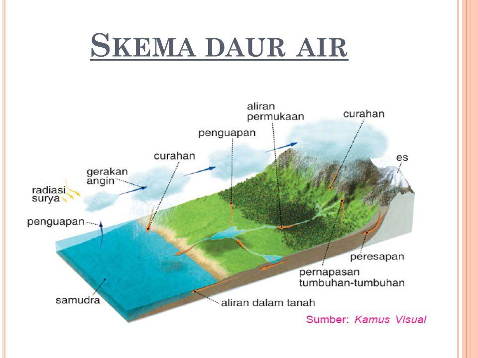 I NDIKA TOR 2 M ENJELASKAN PENGERTIAN DAUR AIR Daur air merupakan sirkulasi (perputaran) air secara terus-menerus dari bumi ke atmosfer dan kembali ke