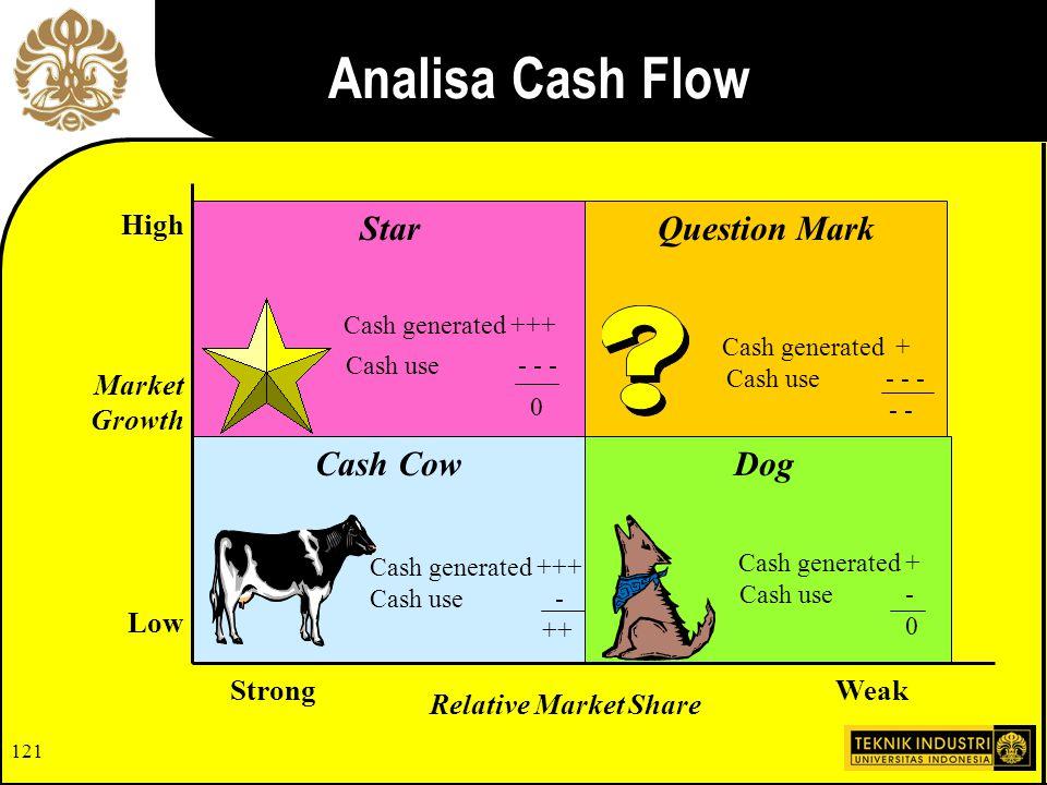 120 Asumsi Cash flow vs.