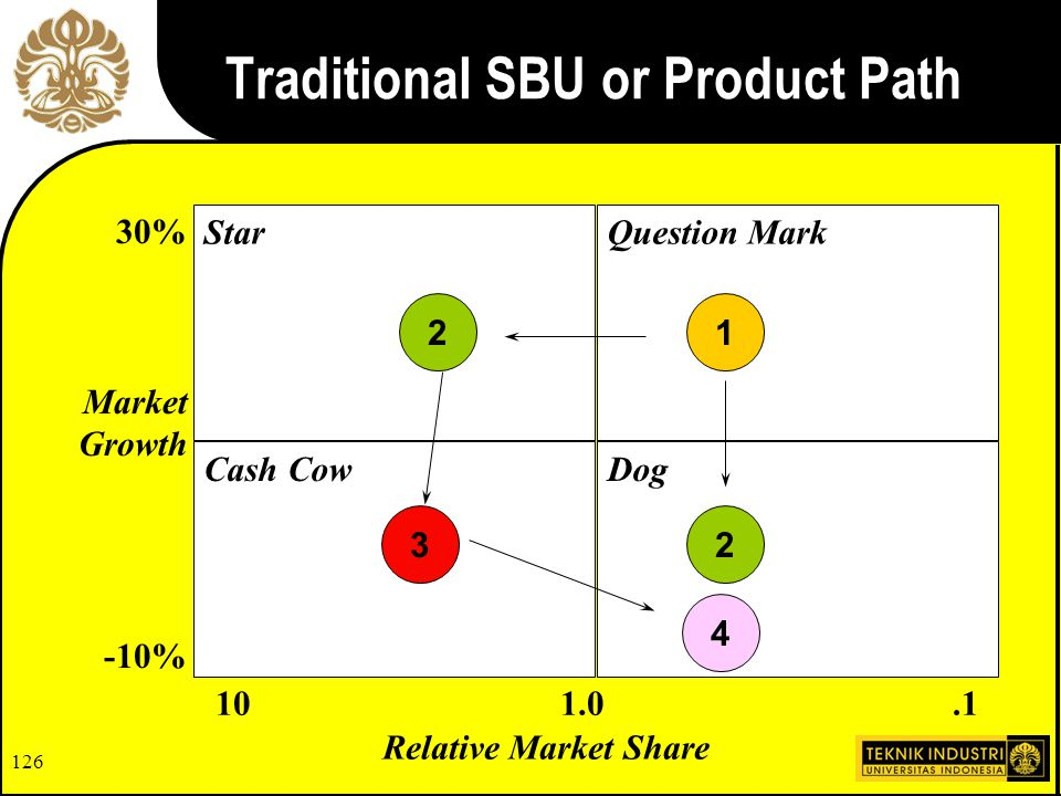 125 Plotting Your SBU's Relative Market Share StarQuestion Mark DogCash Cow 30% Market Growth -10%.1101.0 A B C A C B