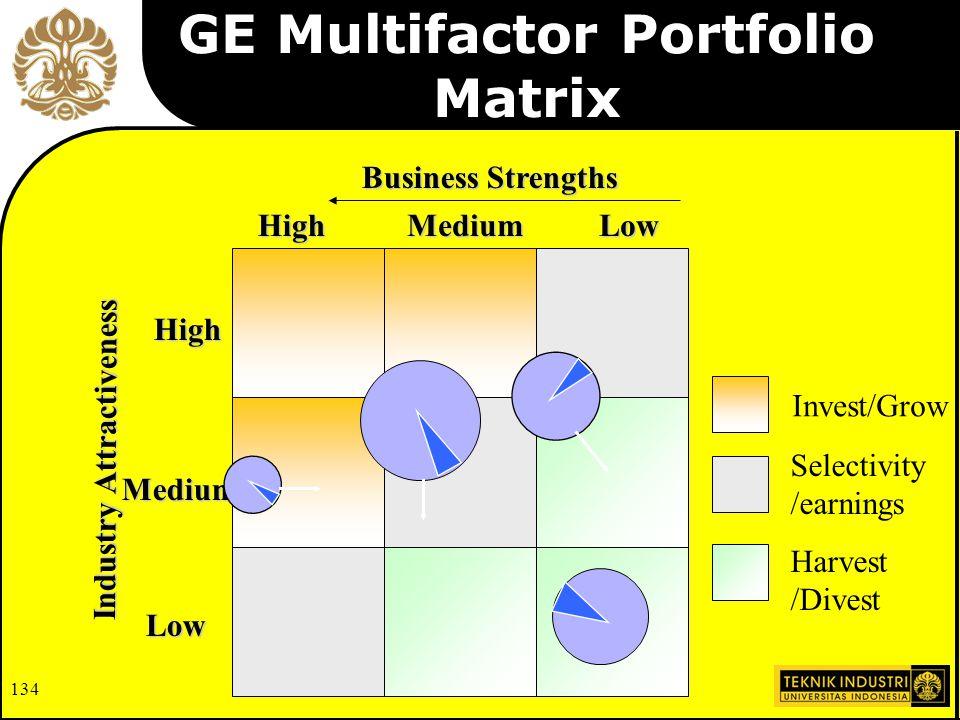 134 GE Multifactor Portfolio Matrix Invest/Grow Selectivity /earnings Harvest /Divest Business Strengths Industry Attractiveness High High Medium Medium Low Low