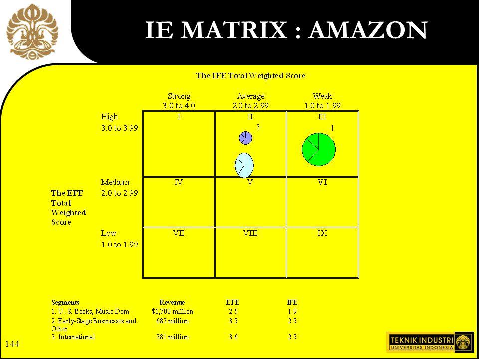 143 VII IV I VIII V II IX VI III 4,0 TINGGI 3,0 RATA 2,0 RENDAH 1,0 4,0 KUAT 3,0 RATA-RATA 2,0 LEMAH 1,0 SKOR TOTAL EFE/ EFAS SKOR TOTAL IFE/IFAS 9 SEL POSISI MATRIKS INTERNAL-EKSTERNAL