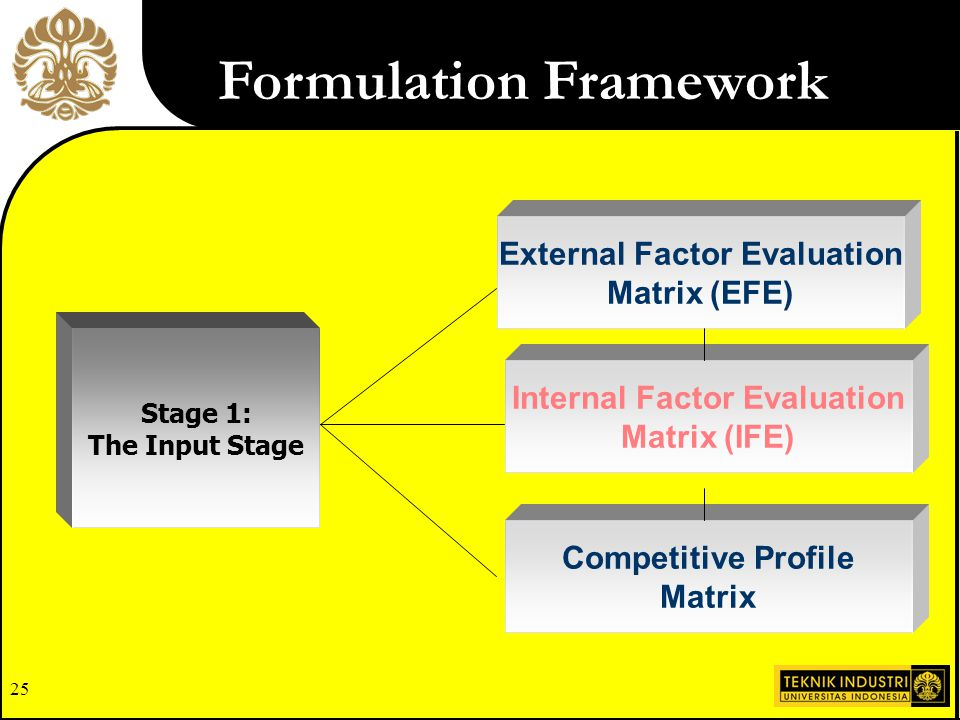 24 Important Understanding of the factors used in the EFE Matrix is more important than the actual weights and ratings assigned. Industry Analysis (EF