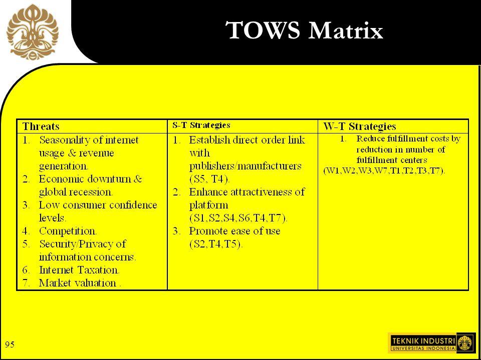 95 TOWS Matrix