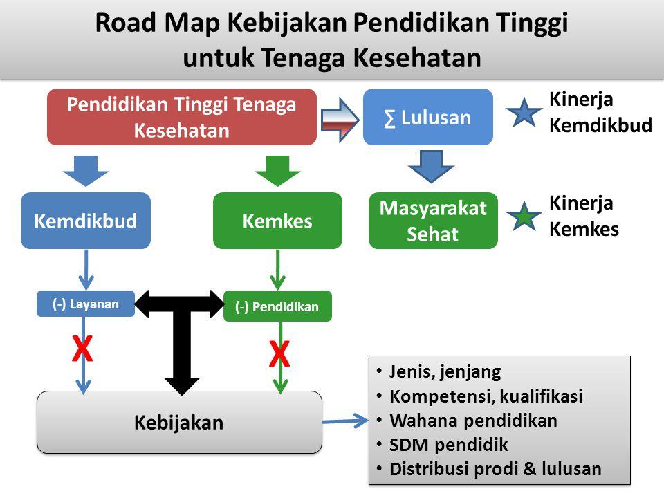 Kinerja Kemdikbud Road Map Kebijakan Pendidikan Tinggi untuk Tenaga Kesehatan Pendidikan Tinggi Tenaga Kesehatan KemdikbudKemkes (-) Pendidikan (-) La