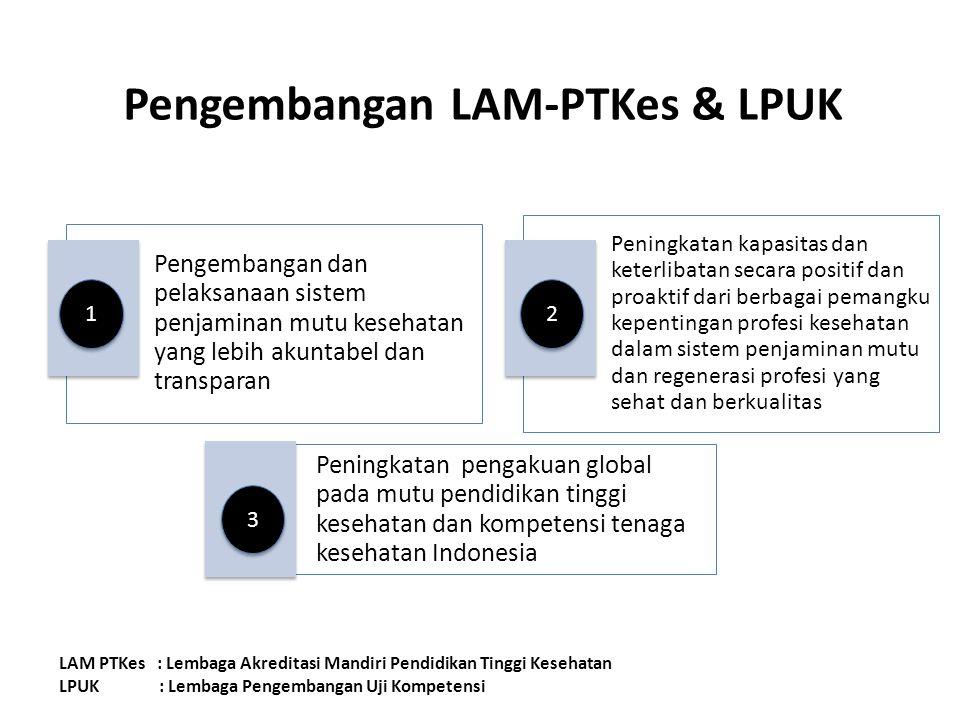Pengembangan LAM-PTKes & LPUK Pengembangan dan pelaksanaan sistem penjaminan mutu kesehatan yang lebih akuntabel dan transparan Peningkatan kapasitas