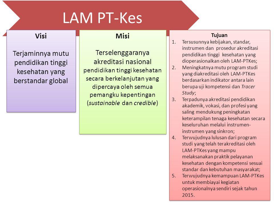 LAM PT-Kes 16 Tujuan 1.Tersusunnya kebijakan, standar, instrumen dan prosedur akreditasi pendidikan tinggi kesehatan yang dioperasionalkan oleh LAM-PT