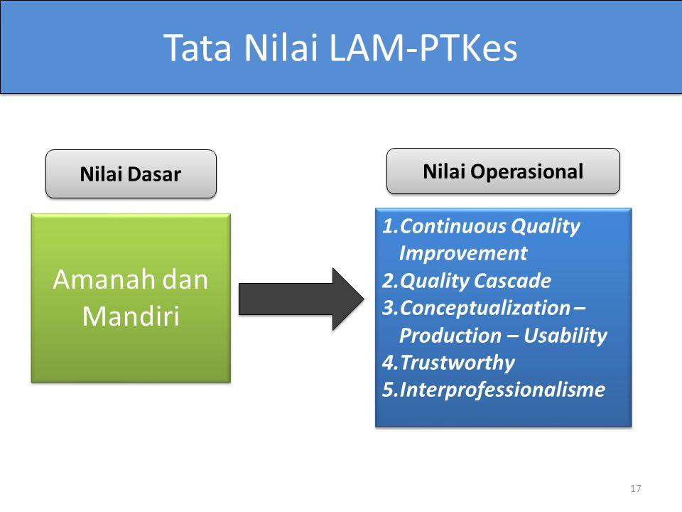 Tata Nilai LAM-PTKes Amanah dan Mandiri Amanah dan Mandiri 17 Nilai Dasar 1.Continuous Quality Improvement 2.Quality Cascade 3.Conceptualization – Pro