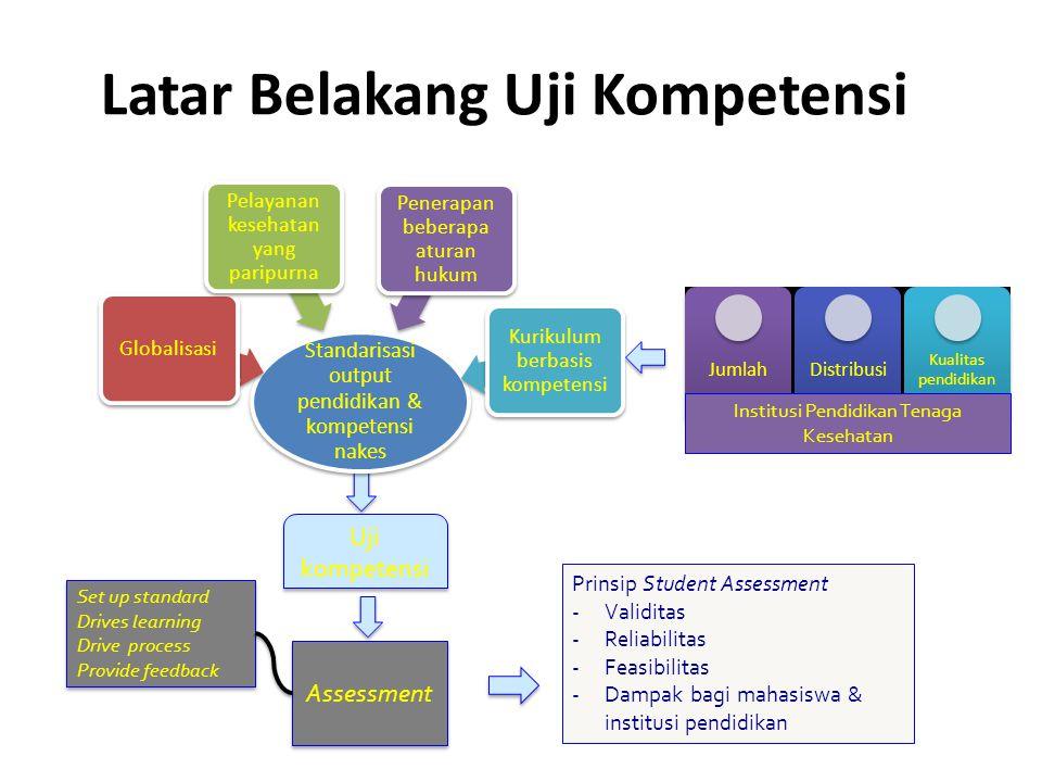 Latar Belakang Uji Kompetensi Standarisasi output pendidikan & kompetensi nakes Globalisasi Pelayanan kesehatan yang paripurna Penerapan beberapa atur