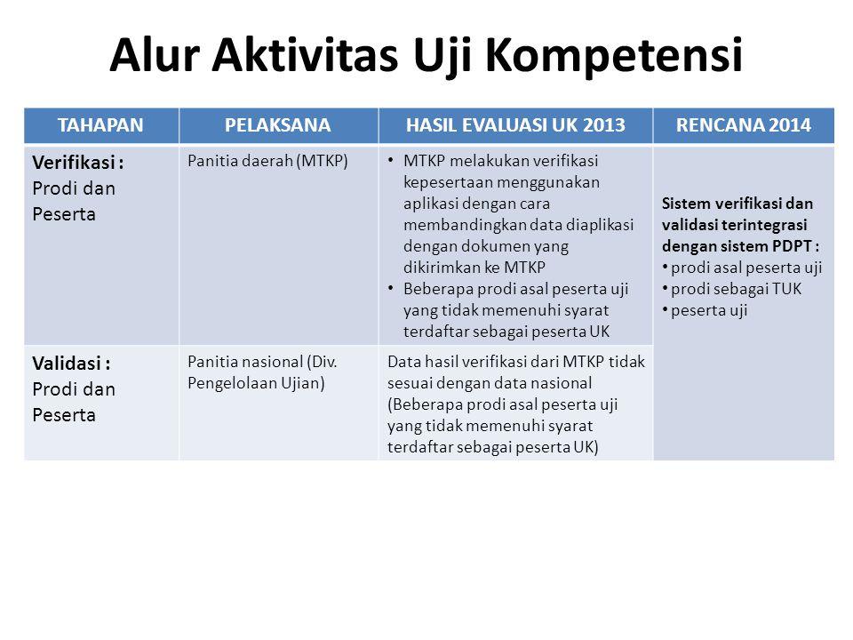 Alur Aktivitas Uji Kompetensi TAHAPANPELAKSANAHASIL EVALUASI UK 2013RENCANA 2014 Verifikasi : Prodi dan Peserta Panitia daerah (MTKP) MTKP melakukan v