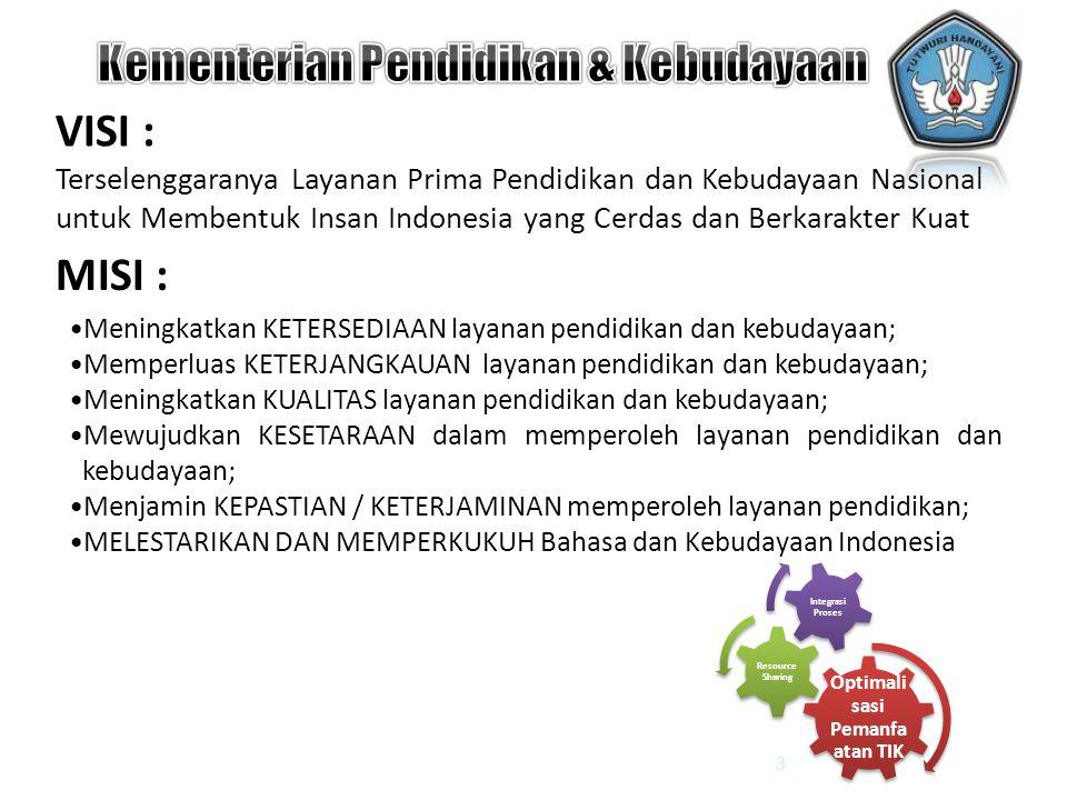 VISI : Terselenggaranya Layanan Prima Pendidikan dan Kebudayaan Nasional untuk Membentuk Insan Indonesia yang Cerdas dan Berkarakter Kuat MISI : 3 Opt
