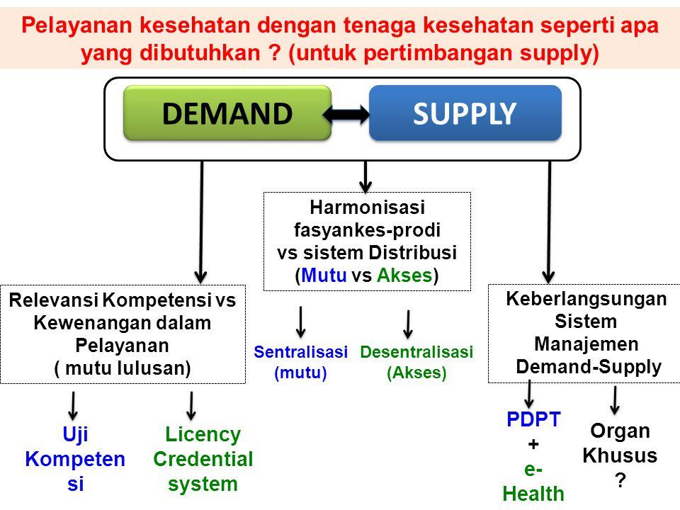 Relevansi Kompetensi vs Kewenangan dalam Pelayanan ( mutu lulusan) DEMAND SUPPLY Keberlangsungan Sistem Manajemen Demand-Supply Sentralisasi (mutu) Ha