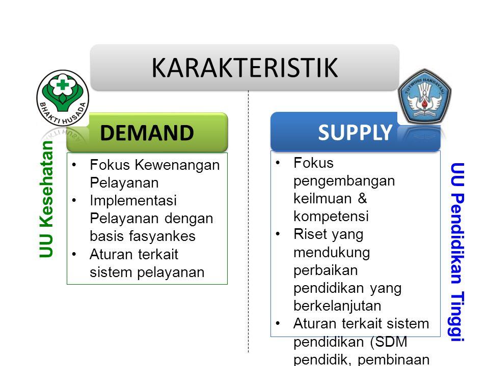 DEMAND SUPPLY Fokus Kewenangan Pelayanan Implementasi Pelayanan dengan basis fasyankes Aturan terkait sistem pelayanan Fokus pengembangan keilmuan & k
