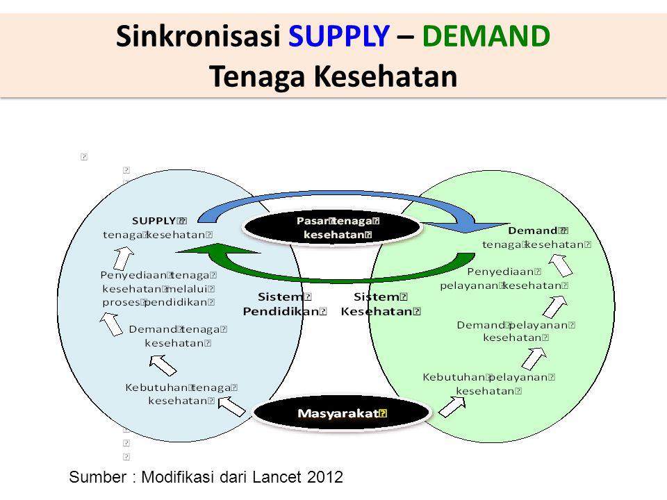 Sinkronisasi SUPPLY – DEMAND Tenaga Kesehatan Sumber : Modifikasi dari Lancet 2012