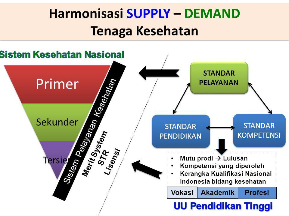 Harmonisasi SUPPLY – DEMAND Tenaga Kesehatan Harmonisasi SUPPLY – DEMAND Tenaga Kesehatan Primer Sekunder Tersier Sistem Pelayanan Kesehatan Indonesia