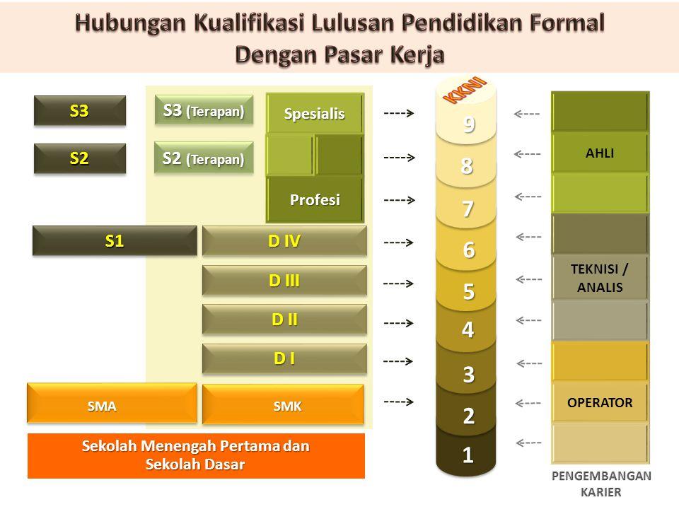 S2S2 S3S3 1 2 3 4 5 7 8 9 6 D I D III D II D IV S2 (Terapan) S3 (Terapan) AHLI TEKNISI / ANALIS OPERATOR SpesialisProfesi Sekolah Menengah Pertama dan