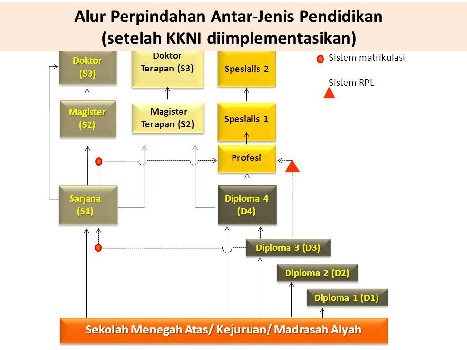 Profesi Spesialis 1 Spesialis 2 Sekolah Menegah Atas/ Kejuruan/ Madrasah Alyah Sarjana (S1) Magister (S2) Doktor (S3) Diploma 4 (D4) Magister Terapan