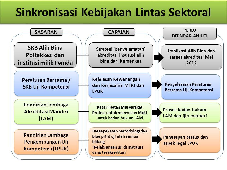 Sinkronisasi Kebijakan Lintas Sektoral SKB Alih Bina Poltekkes dan institusi milik Pemda Peraturan Bersama / SKB Uji Kompetensi Pendirian Lembaga Akre