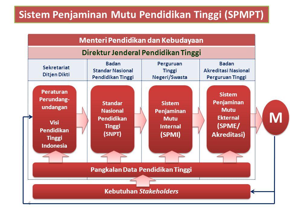 6 Sistem Penjaminan Mutu Pendidikan Tinggi (SPMPT) Menteri Pendidikan dan Kebudayaan Direktur Jenderal Pendidikan Tinggi Sekretariat Ditjen Dikti Bada