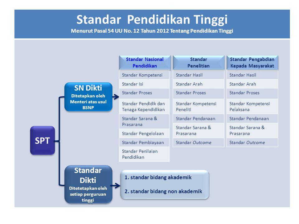 Standar Pendidikan Tinggi Menurut Pasal 54 UU No. 12 Tahun 2012 Tentang Pendidikan Tinggi SPT SN Dikti Ditetapkan oleh Menteri atas usul BSNP SN Dikti