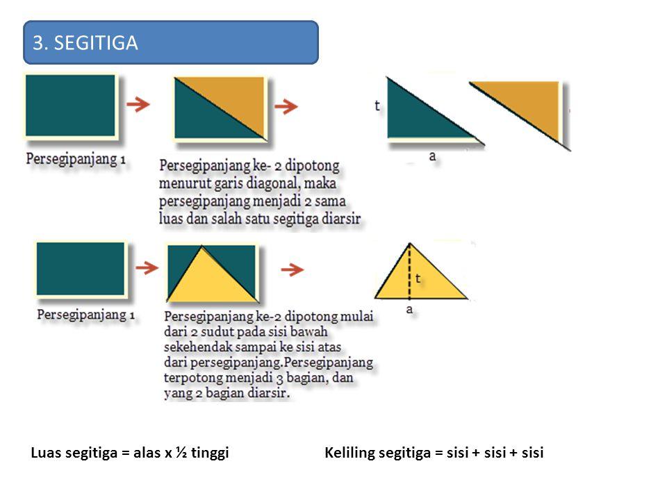 3. SEGITIGA Luas segitiga = alas x ½ tinggiKeliling segitiga = sisi + sisi + sisi