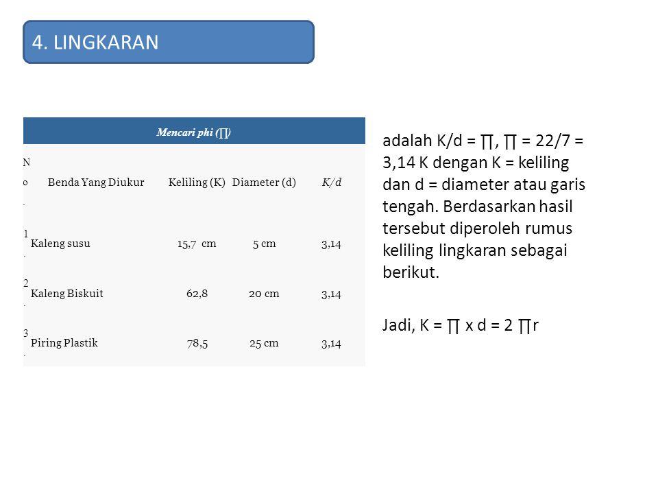 Mencari phi (∏) No.No. Benda Yang DiukurKeliling (K)Diameter (d)K/d 1.1. Kaleng susu15,7 cm5 cm3,14 2.2. Kaleng Biskuit62,820 cm3,14 3.3. Piring Plast