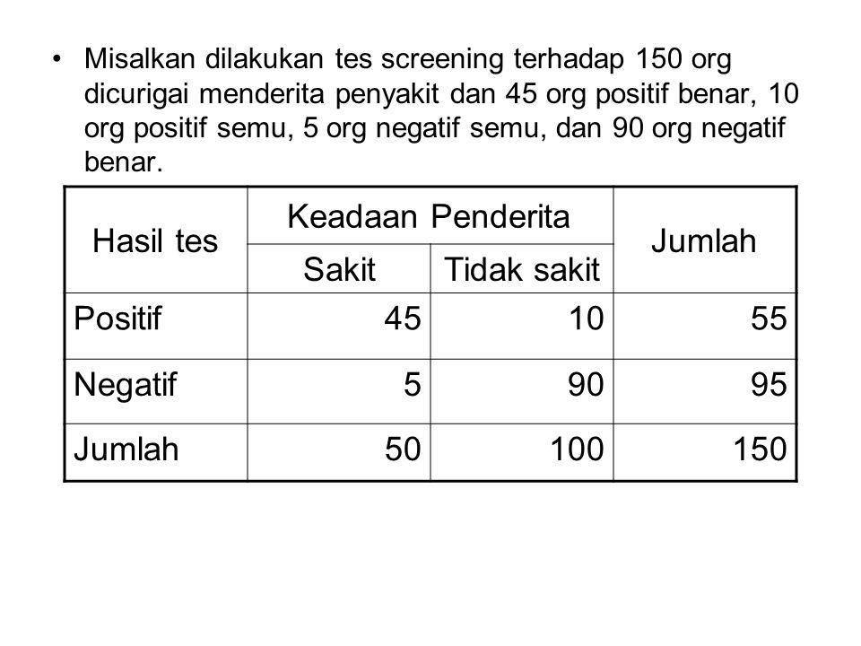 Misalkan dilakukan tes screening terhadap 150 org dicurigai menderita penyakit dan 45 org positif benar, 10 org positif semu, 5 org negatif semu, dan