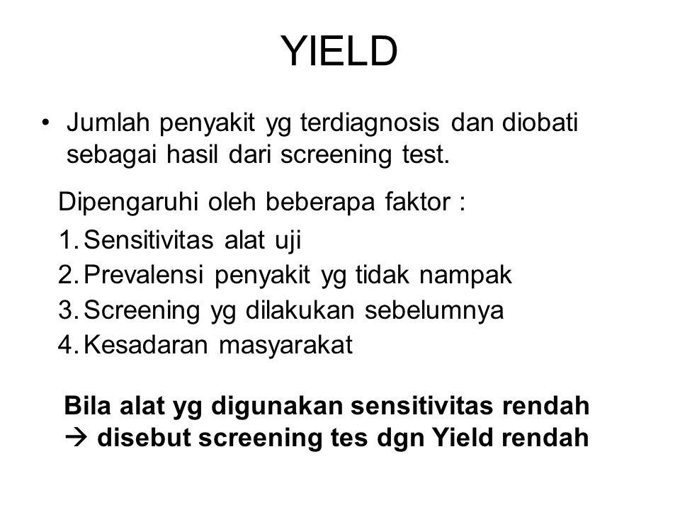 YIELD Jumlah penyakit yg terdiagnosis dan diobati sebagai hasil dari screening test. Dipengaruhi oleh beberapa faktor : 1.Sensitivitas alat uji 2.Prev